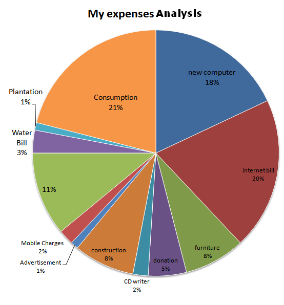 Pie Chart For My Expenses Analysis Accounting Education