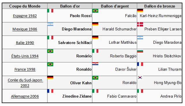 La coupe du monde de football 04 26 10 - Meilleur buteur coupe du monde 1994 ...