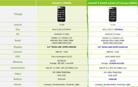 Harga Dan Spesifikasi Samsung Galaxy S i9003 (Edisi Super Clear LCD)