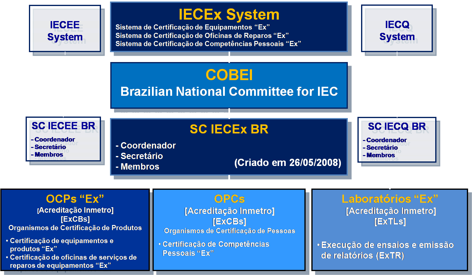 SC IECEx BR - Organograma do Subcomitê SC IECEx BR do COBEI e suas interfaces com o IECEx System.
