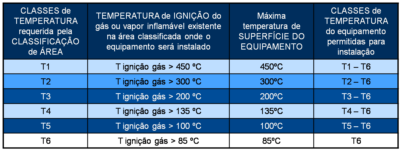 "Classes de temperatura de áreas classificadas e temperatura de superfície de equipamentos ""Ex""."