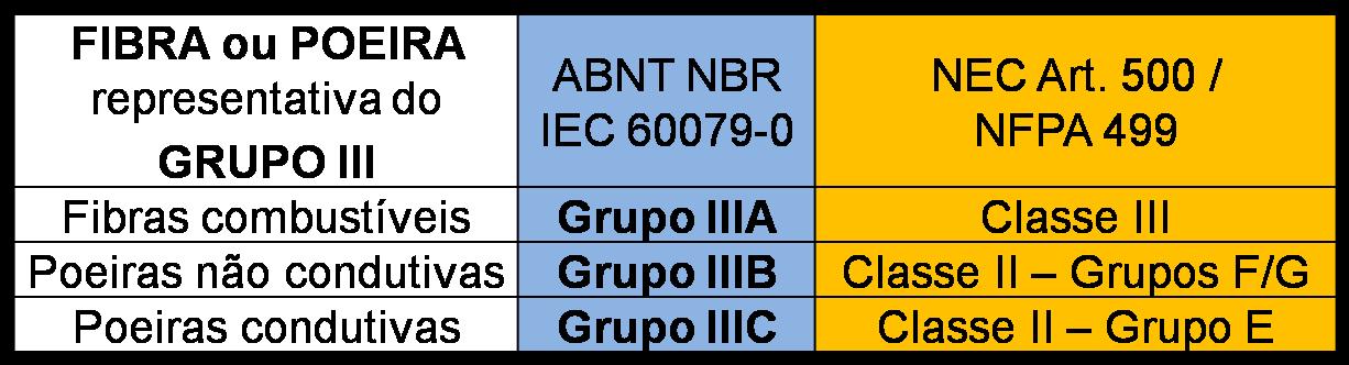 Grupos de Poeiras - Comparação entre designações ABNT NBR IEC 60079-0 e NEC Art. 500 / NFPA 499