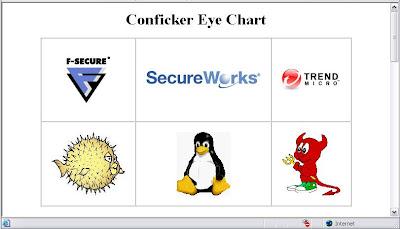 Conficker Eye Chart Website