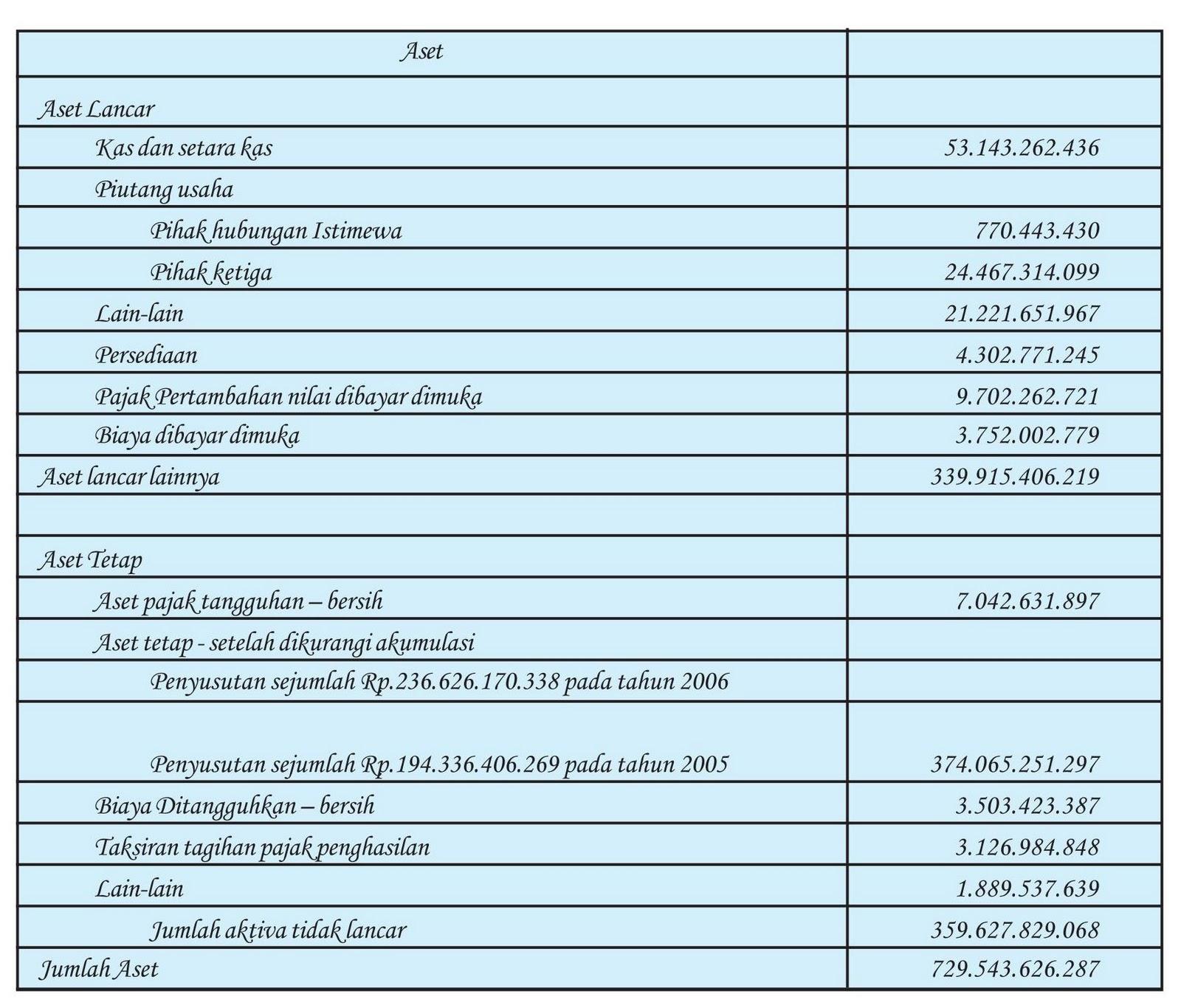 contoh cash flow contoh laporan keuangan neraca bulanan contoh laporan