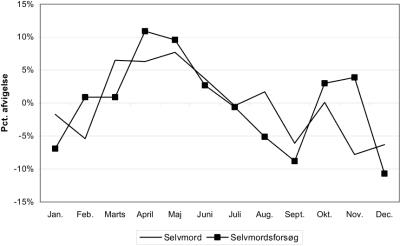 Statistik med procentuelle afvigelser for selvmord og selvmordsforsøg, hen over årets måneder