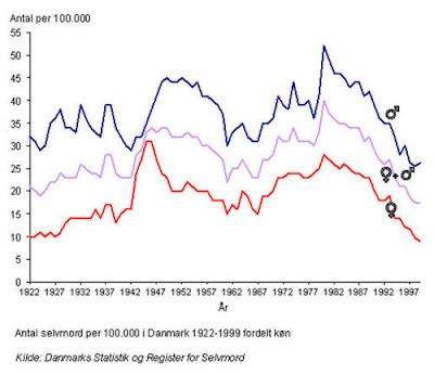 Selvmord statistik, rate 1922-1999