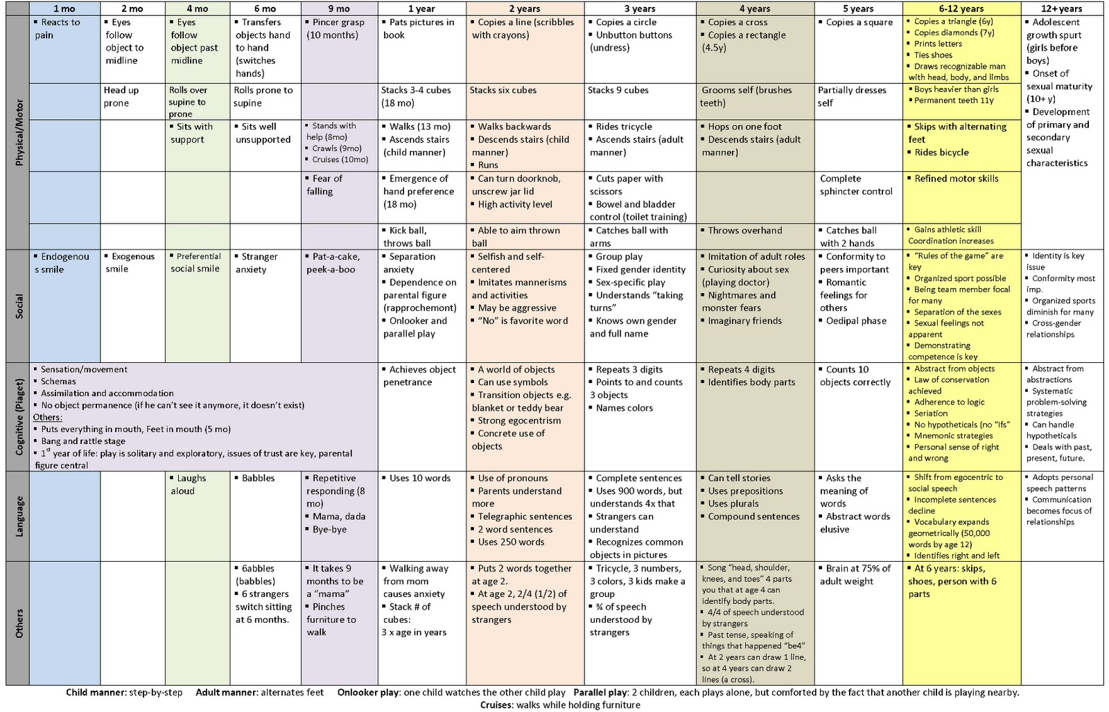 developmental chart of a baby during year: Images baby growth stage chart child developmental stages chart