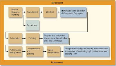 recruitment selection and orientation process at Recruitment process is a process of identifying the jobs vacancy, analyzing the job requirements, reviewing applications, screening, shortlisting and selecting the right candidate to increase the efficiency of hiring, it is recommended that the hr team of an organization follows the five best practices (as shown in the following image.