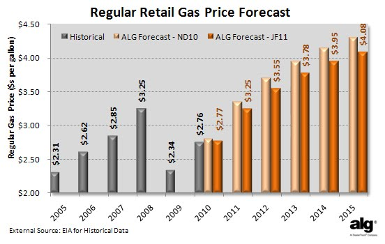 projected gas prices