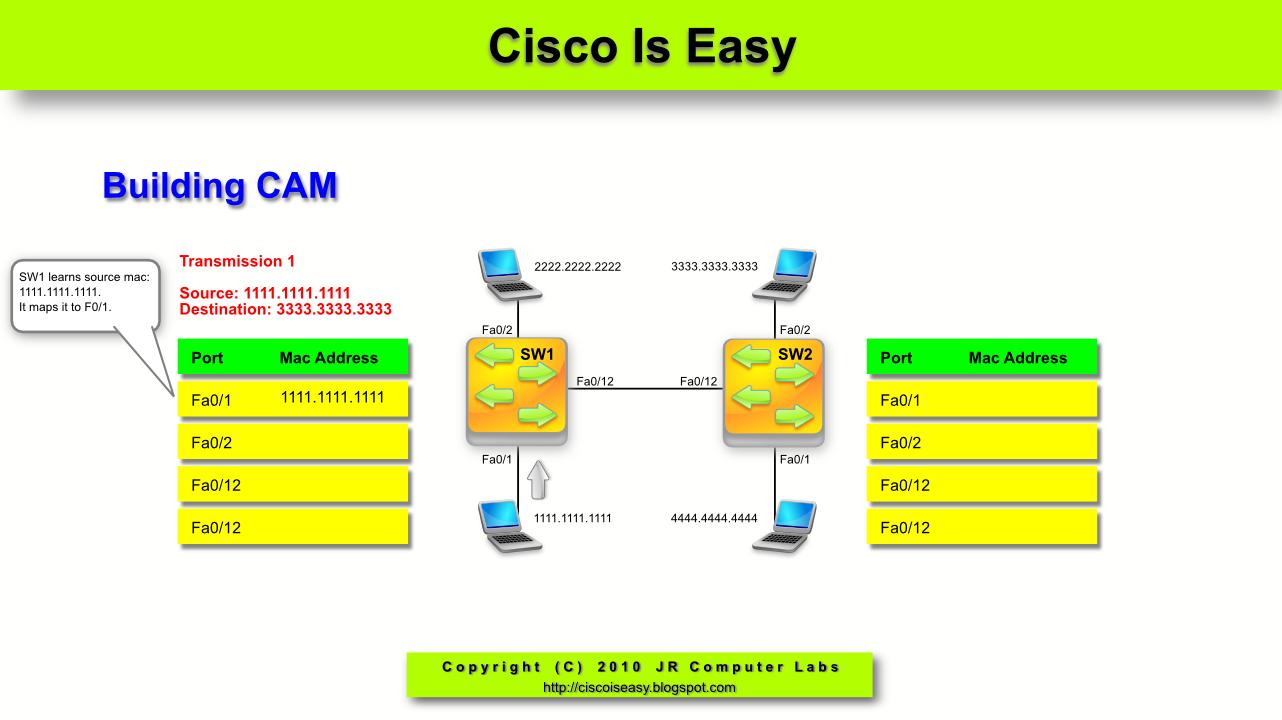 unicast flooding vmware mac-addresses 0... - Cisco Community