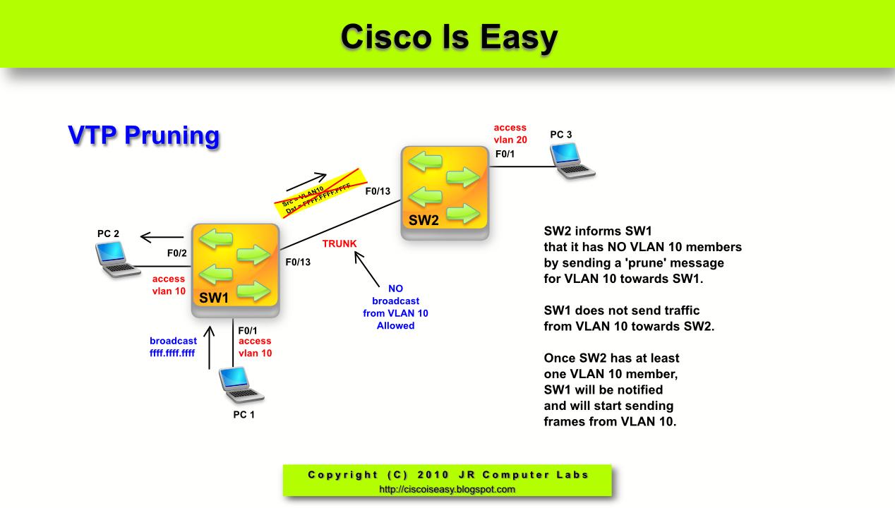 cisco vtp not updating perspective