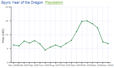 Spyro Year of the Dragon PS1 Price Chart