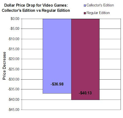 Dollar Price Drop For Collector's Edition Games vs Regular