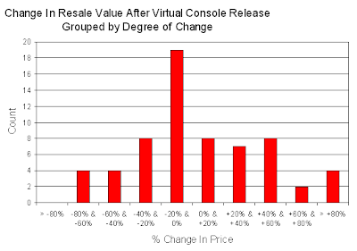 Histogram for Change In Resale Value