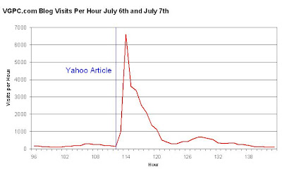 Blog Traffic After Yahoo Article