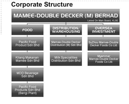 mamee double decker Learn more about mamee double decker (malaysia) bhd at relationship science explore mamee double decker (malaysia) bhd's company overview, news, executives and employees.
