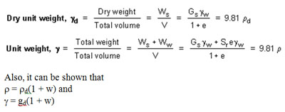 Mohammad syarifudin 3 phases in soils for Soil unit weight