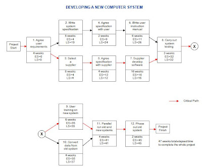 activity network diagram template 28 images 1000 With activity network diagram template