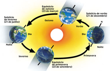 magiadailha: O MUNDO GIRA e ACONTECE O <b>SOLSTÍCIO</b> ... 2014