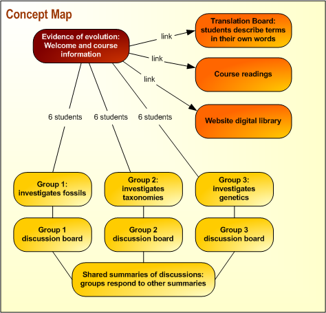 Nursing Concept Mapping Template Nursing Concept Map Template