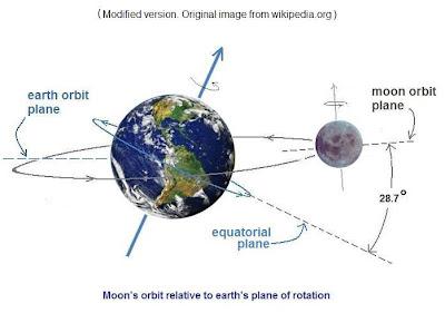moon rotation around earth - photo #17