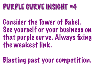 Purple Curve Effect requires good communications
