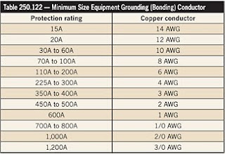 Electrical design ii industrial installation the nec requires the feeder grounded neutral conductor not to be smaller than the size listed in table 250122 table based on the rating of the feeder greentooth Choice Image