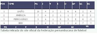 Copa Pernambuco: América começa a reagir