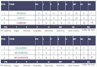 Copa Pernambuco: América passa para a segunda fase
