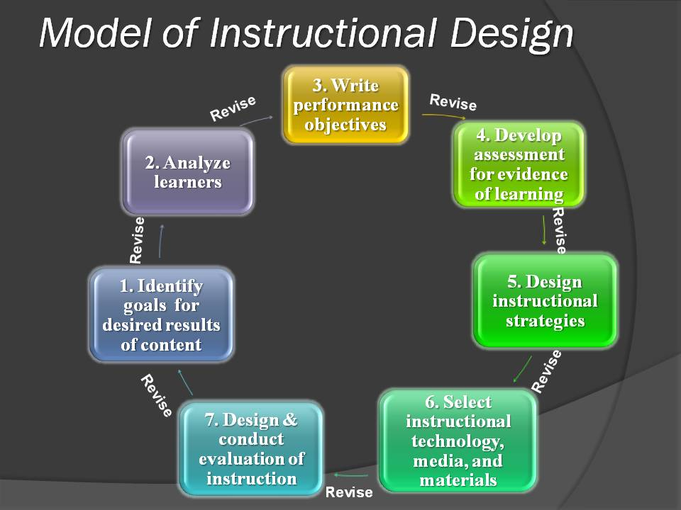 instructional models An instructional design model gives structure and meaning to an id problem the analyses of various instructional models showed that even though each model had its differences, they.