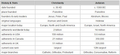 christianity of today vs judaism essay