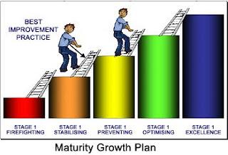 Maturity Plan