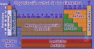 Clases particulares cbc y exactas estructura de la tabla peridica dentro de los no metales se encuentra el grupo halgenos vii a a los que les falta slo un electrn para completar su octeto lo cual les confiere una urtaz Choice Image