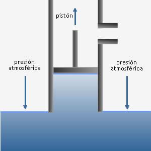 Que es presion atmosferica