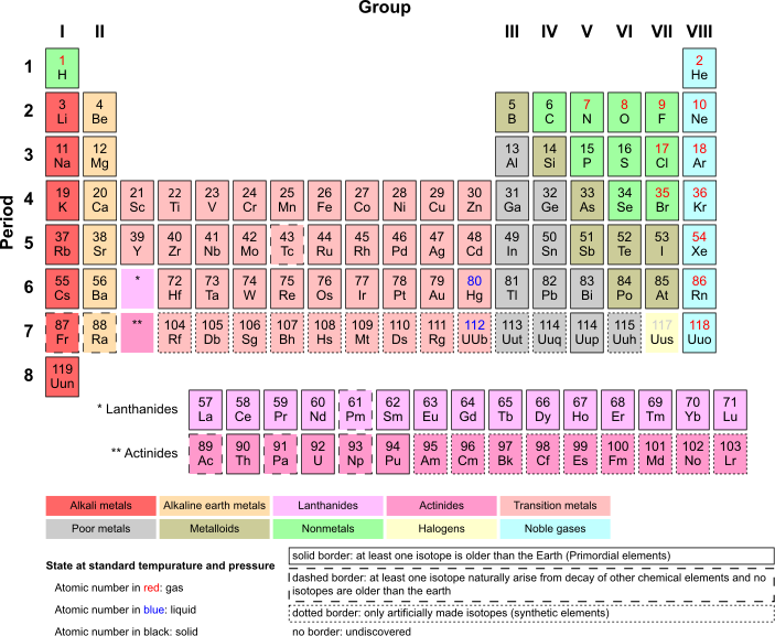 periodic table although im out of the chemistry lab im still involved with teaching the subject through private tutoring and online through