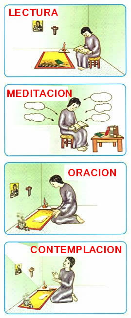 Leer, meditar, rezar, actuar: La lectio divina en cuatro