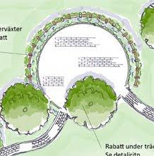 trädgårdsplanering bostadsrättsförening