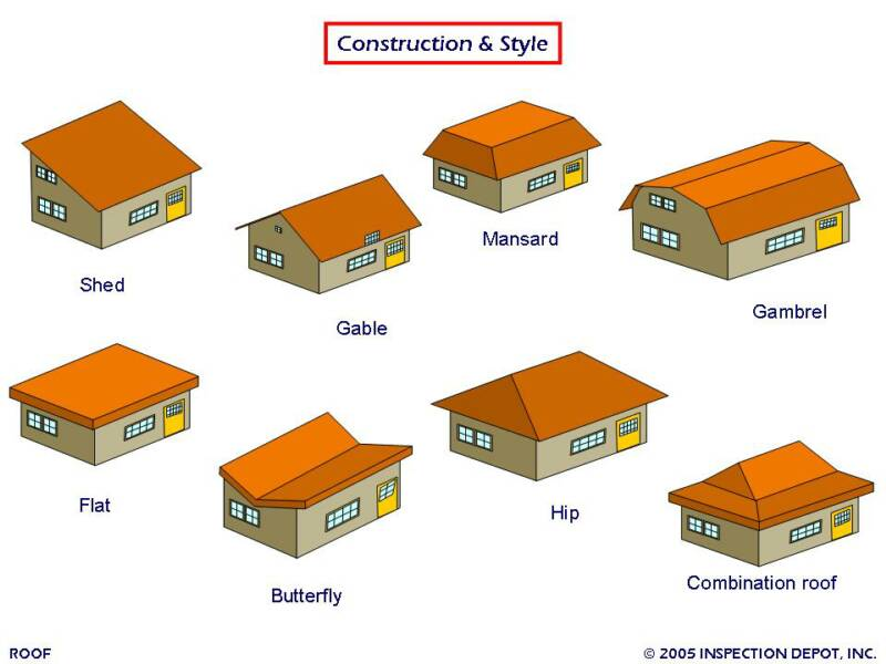 Nami interiors different roofs roof systems for Modern roof design types