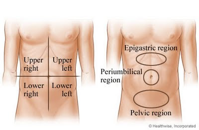 Abdominal Pain Upper Right Quadrant http://hepatitiscnewdrugs.blogspot.com/2010/10/abdominal-pain-rightleft-upper-quadrant.html