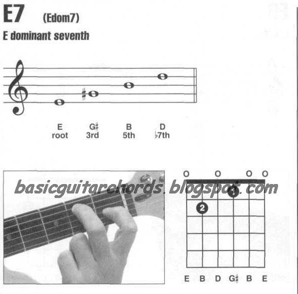 Basic Guitar Chords: Dominant 7th--E7 Guitar Chord