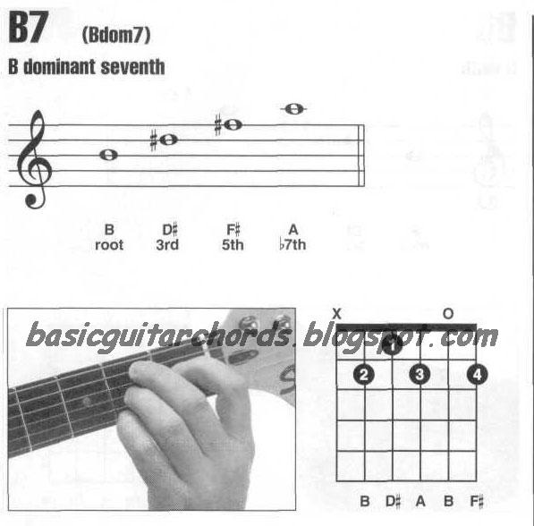 Basic Guitar Chords: Dominant 7th--B7 Guitar Chord