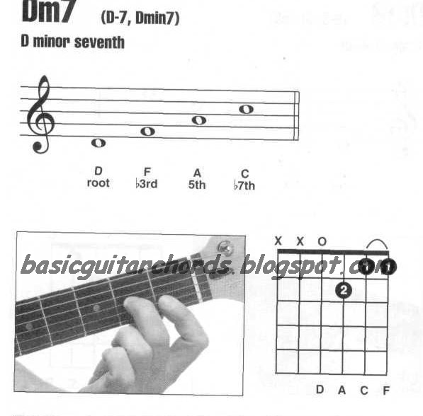 Basic Guitar Chords: Minor 7th--Dm7 Guitar Chord