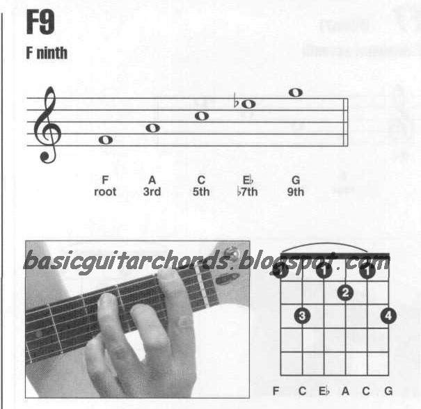 Basic Guitar Chords 9th Chords F9 Guitar Chord
