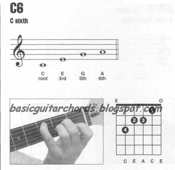 C Piano Chord  Piano Chord Chart  8notescom