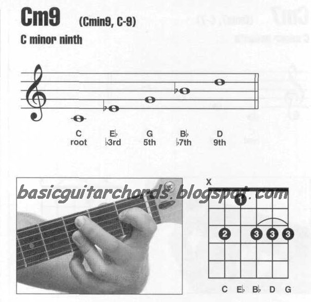 Basic Guitar Chords: Minor 9th Chords--Cm9 Guitar Chord