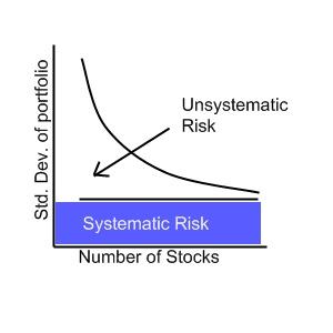 Risk of a Portfolio
