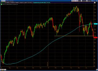 chart of spx 06-30