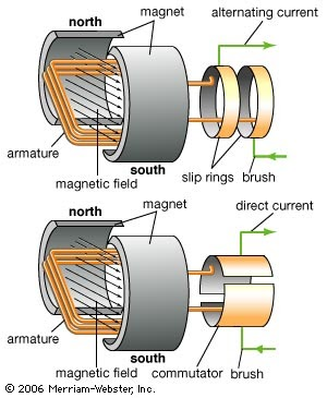 Free physics notes for secondary school application of for Grayson armature small motor