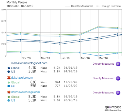 Quantcast blog stats for Dakota War College, Madville Times, and Dakota Voice, Oct09 to Apr10