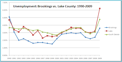 Chart comparing unemployment rates in Brookings and Lake Counties, South Dakota, 1990-2009